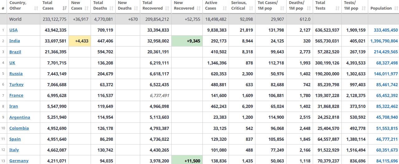 جدول آمار امروز کرونا در جهان 6 مهر 1400