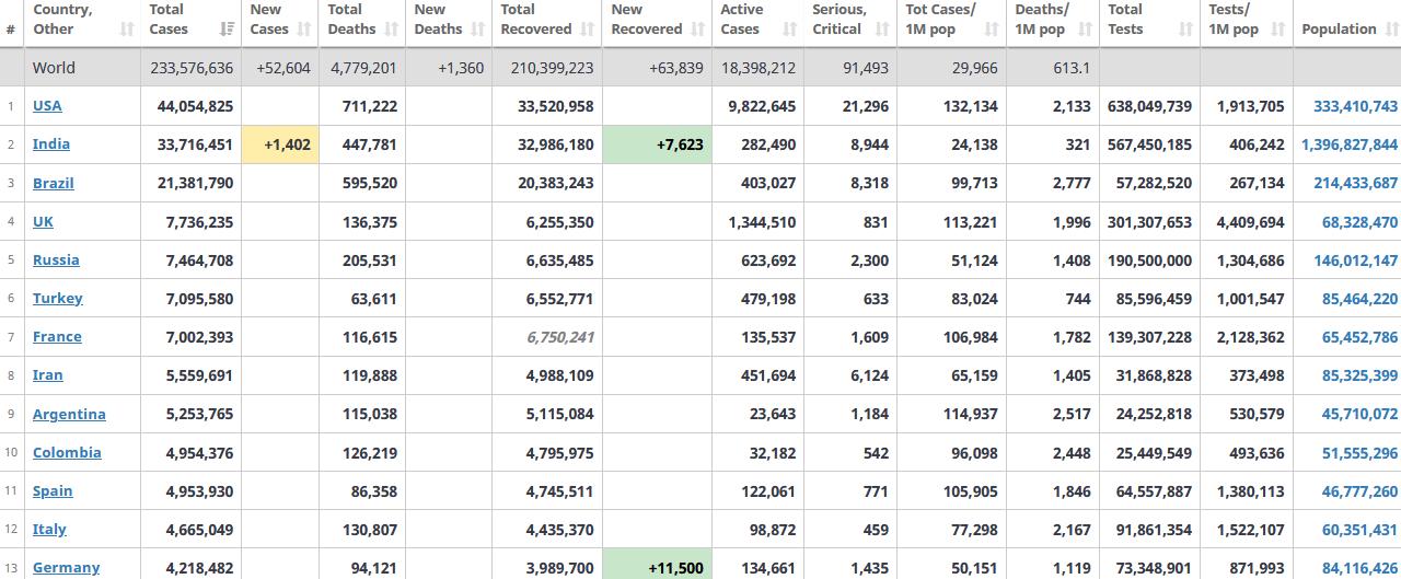 جدول آمار امروز کرونا در جهان 7 مهر 1400