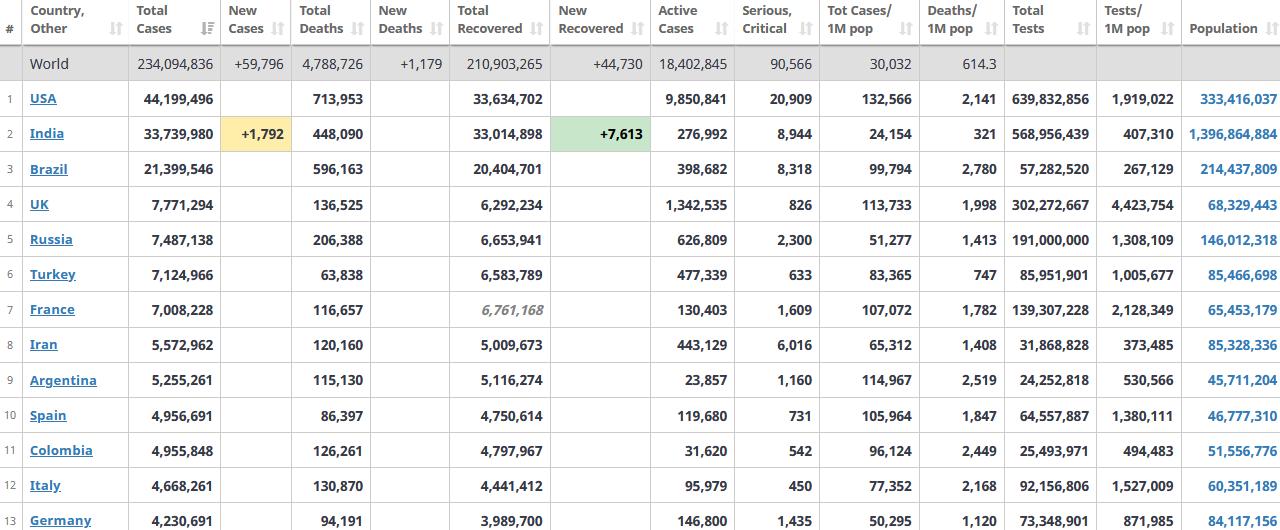 جدول آمار امروز کرونا در جهان 8 مهر 1400
