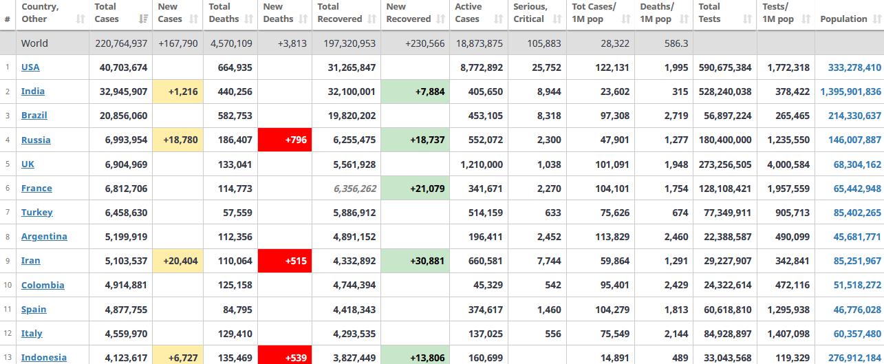 جدول آمار امروز کرونا در جهان 13 شهریور 1400