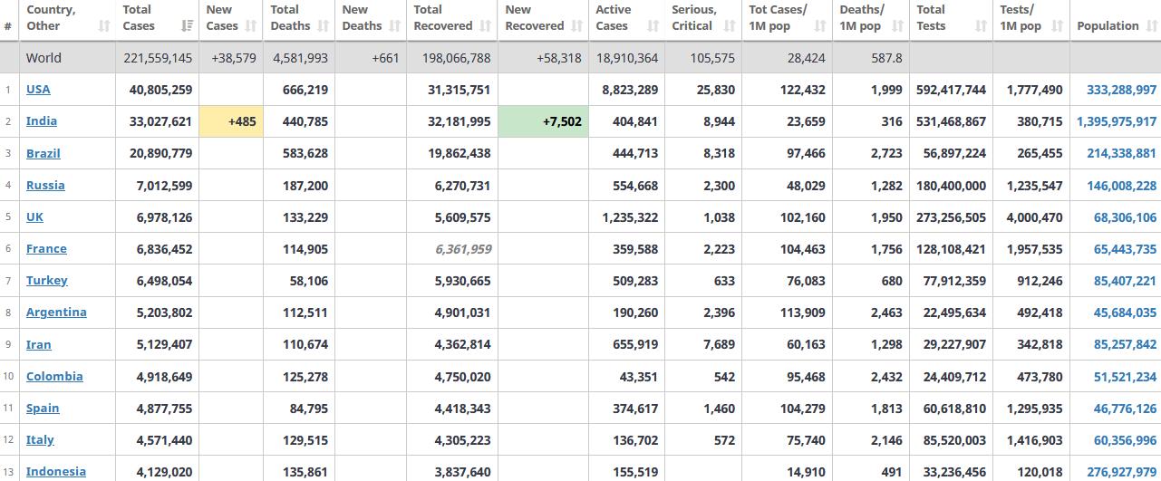 جدول آمار امروز کرونا در جهان 15 شهریور 1400