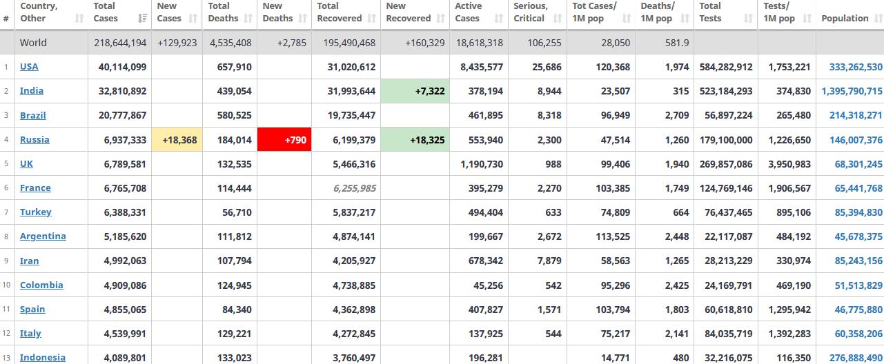 جدول آمار امروز کرونا در جهان 10 شهریور 1400