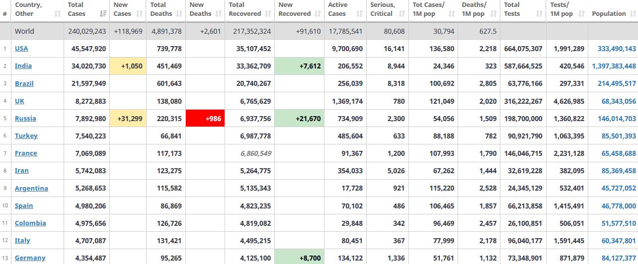 جدول آمار امروز کرونا در جهان 22 مهر 1400