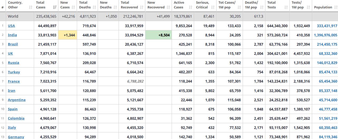 جدول آمار امروز کرونا در جهان 11 مهر 1400