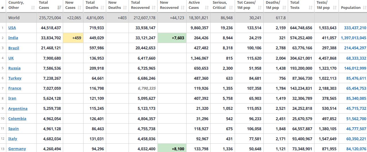 جدول آمار امروز کرونا در جهان 12 مهر 1400