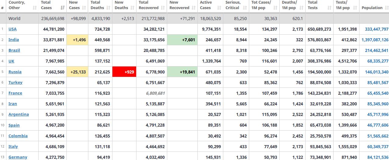 جدول آمار امروز کرونا در جهان 14 مهر 1400