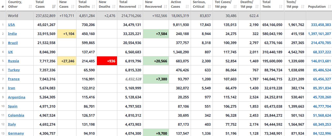 جدول آمار امروز کرونا در جهان 16 مهر 1400
