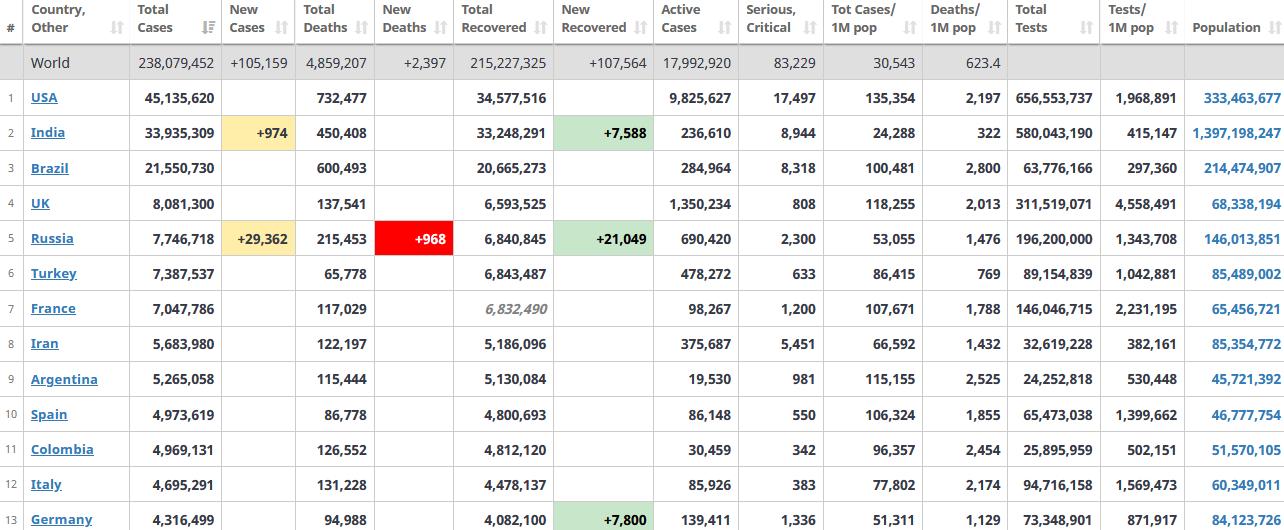 جدول آمار امروز کرونا در جهان 17 مهر 1400