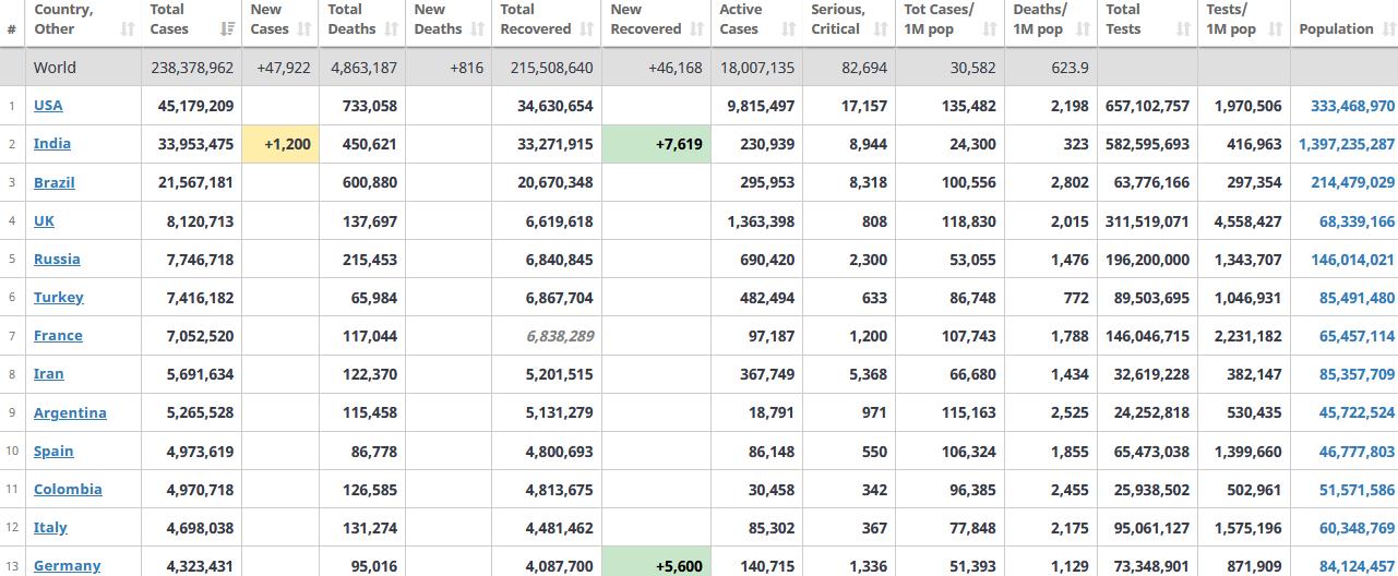 جدول آمار امروز کرونا در جهان 18 مهر 1400