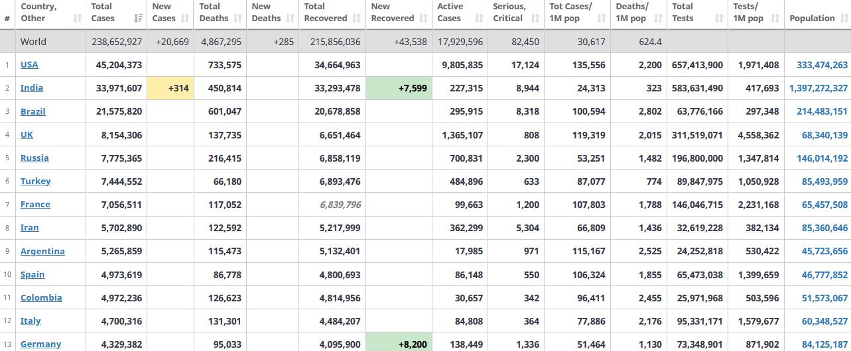 جدول آمار امروز کرونا در جهان 19 مهر 1400
